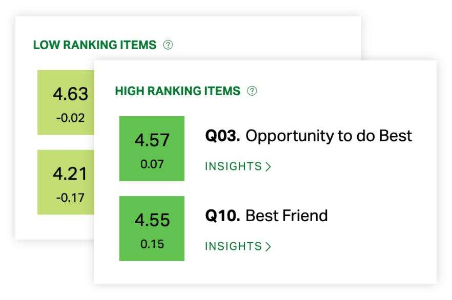 Screenshot of Gallup's employee engagement index.