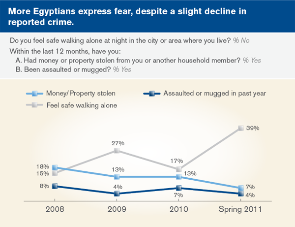 More Egyptians express fear, despite a slight decline in reported crime