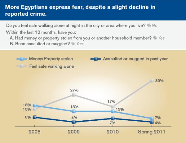 Crime in Cairo, Egypt
