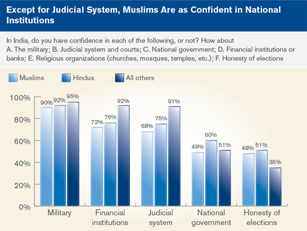 except for judicial system, muslims are as confident in national institutions