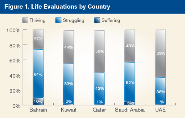 Life Evaluations by Country