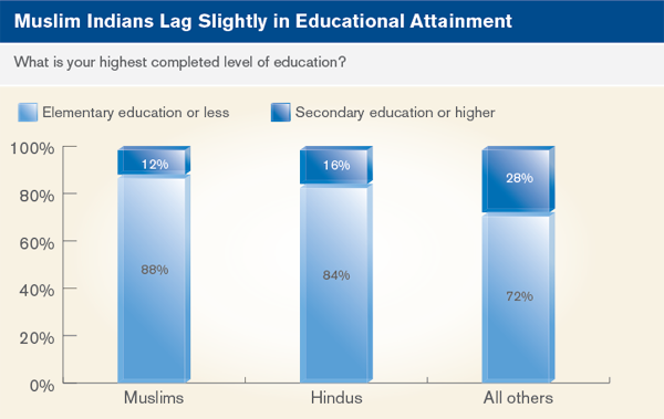 Muslim Indians lage slightly in educational attainment