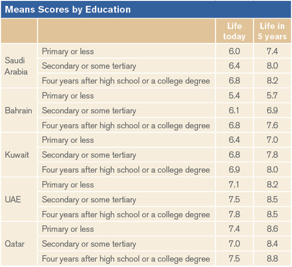 Mean Scores by Education