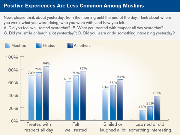 positive experiences are less common among Muslims