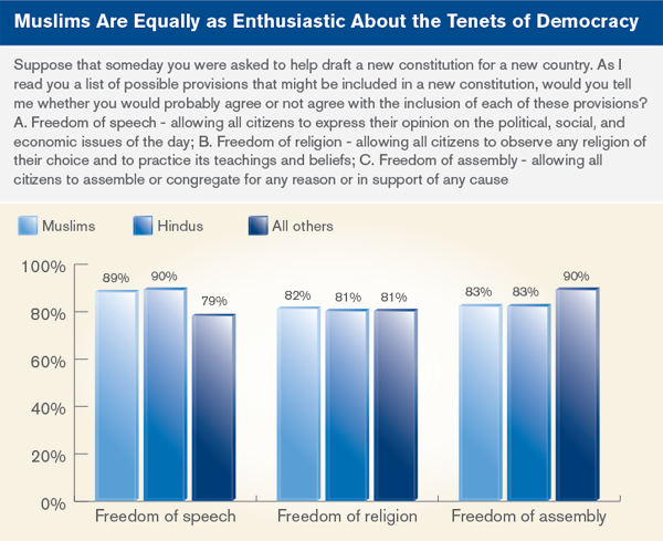 Muslims are Equally as enthusiastic about the tenets of democracy