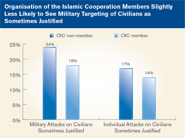 Organisation of the Islamic Cooperation Members Slightly Less Likely to See Miliatary Targeting of Civilians as Sometimes Justified