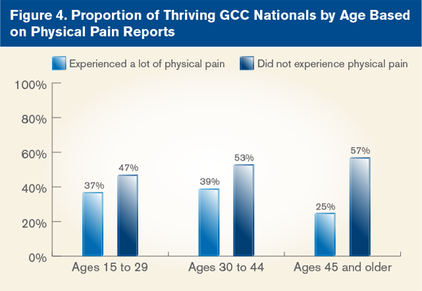 Proportion of Thriving GCC Nationals by Age Based on Physical Pain Reports