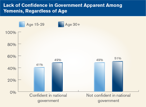 Lack of Confidence in Government Apparent Among Yemenis, Regardless of Age