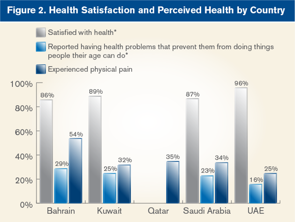 Health Satisfaction and Perceived Health by Country