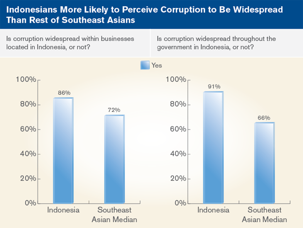 Indonesians More likely to perceive corruption to be widespread than rest of southeast asians