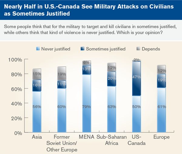 Nearly half in U.S.-Canada see military attacks on civilians as sometimes justified