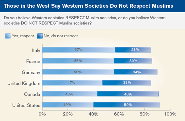 muslim single men in west point Chapter 4: women in society in some, but not all, countries surveyed, muslim women are more supportive of women's rights than are muslim men.