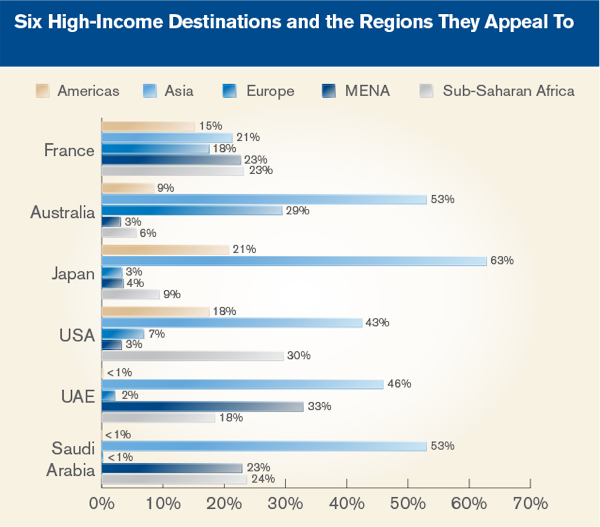 Six High-Income Destinations and the Regions They Appeal To