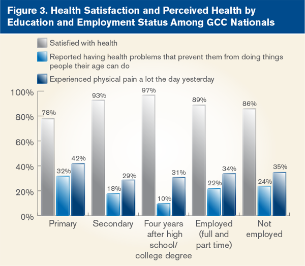 Health Satisfaction and Perceived Health by Education and Employment Status Among GCC Nationals