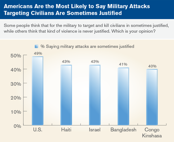 Americans are the most likely to say military attacks targeting civilians are sometimes justified