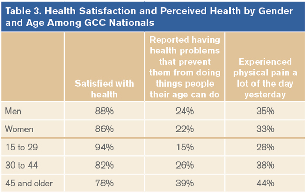 Health Satisfaction and Perceived Health by Gender