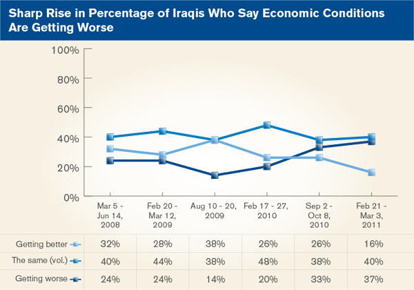 Sharp Rise in Percentage of Iraqis Who Say Economic Conditions Are Getting Worse