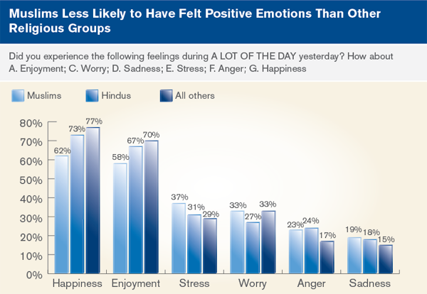 Muslims less likely to have felt positive emotions than other religious groups