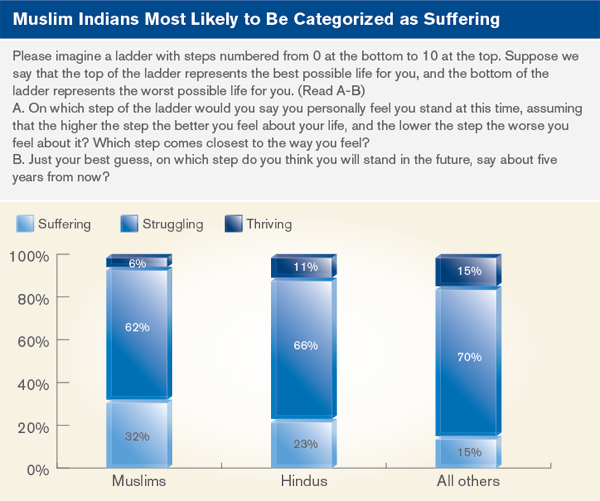 Muslim Indians Most Likely to be categorized as suffering