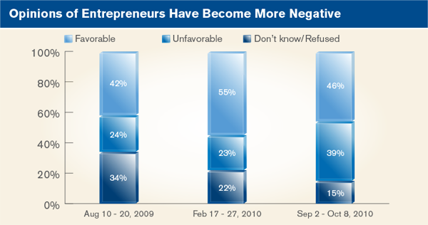 Opinions of entrepreneurs have become more negative