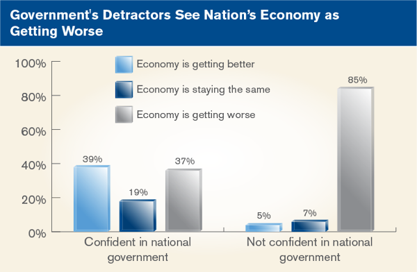 Government's Detractors See Nation's Economy as Getting Worse