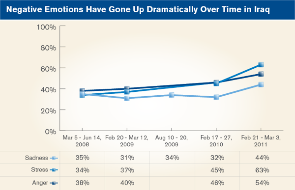 Negative emotions have gone up dramatically over time in Iraq