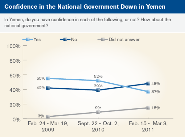 Confidence in the National Government Down in Yemen