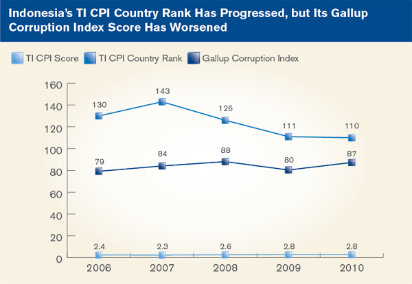 Indonesia's TI CPI Country Rank Has Progressed, but its Gallup Corruption Index Score Has Worsened