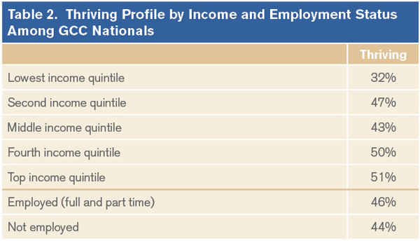 Thriving Profile by Income and Employement Status Among GCC Nationals
