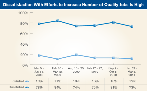 Dissatisfaction With Efforts to Increase Number of Quality Jobs Is High