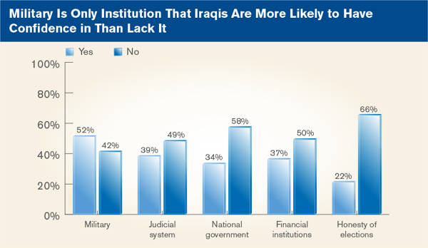 Military Is Only Institution That Iraqis Are More Likely to Have Confidence in Than Lack It