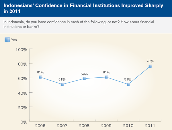 Indonesians' Confidence in financial institutions improved sharply in 2011
