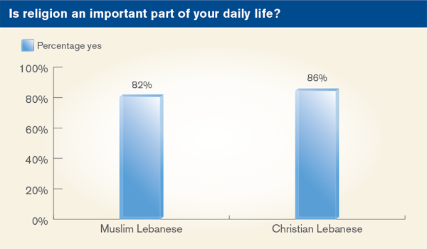 Is religion an important part of your daily life?