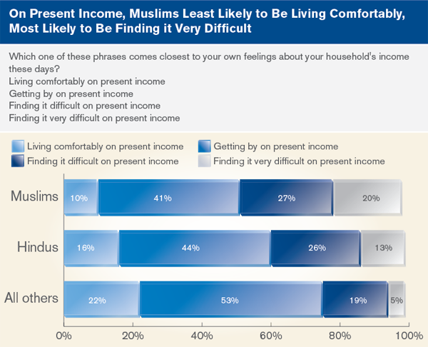 on present income, Muslims Least Likely to be living comfortably, most likely to be finding it very difficult