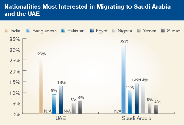 Nationalities Most Interested in Migrating to Saudi Arabia and the UAE
