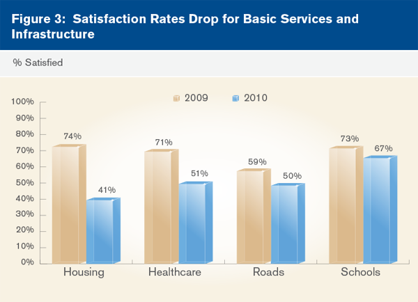 Satisfaction Rates Drop for Basic Services and Infrastructure