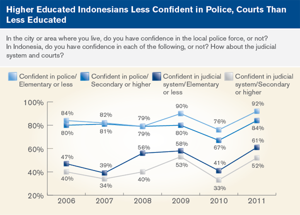 Higher Educated Indonesians Less Confident in police, courts than less educated