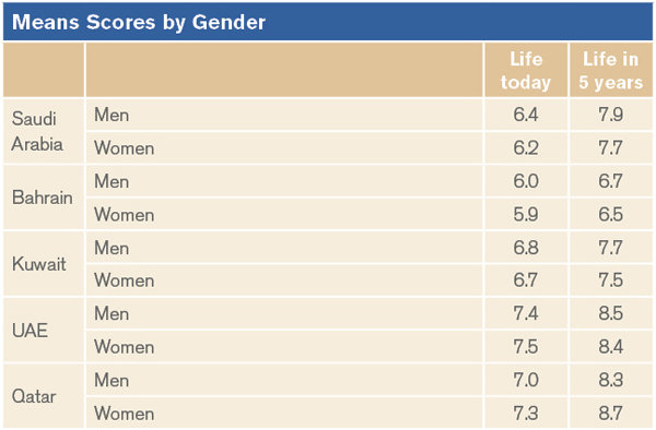 Means Scores by Gender
