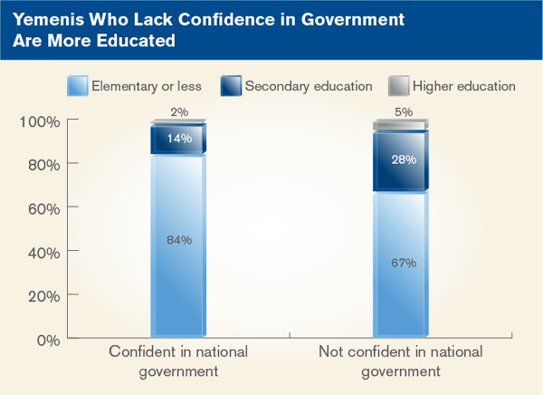 Yemenis Who Lack Confidence in Government Are More Educated