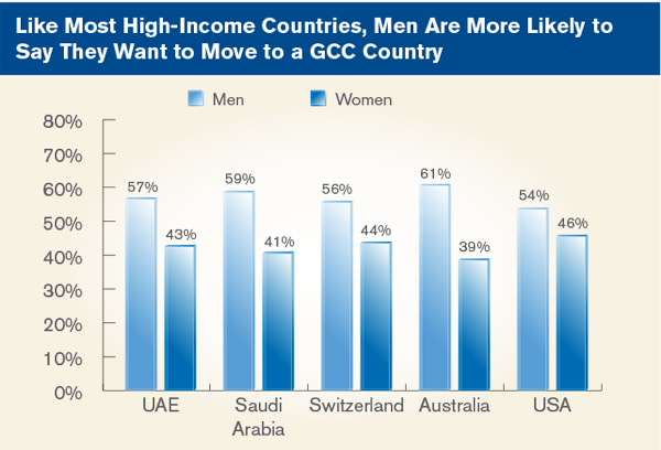 Like Most High-Income Countries, Men Are More Likely to Say They Want to Move to a GCC Country