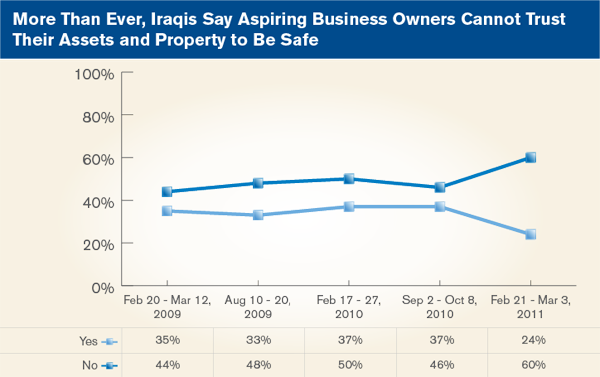 More than ever, Iraqis Say aspiring business owners cannot trust their assets and property to be safe