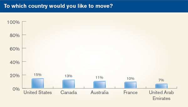 To which country would you like to move?