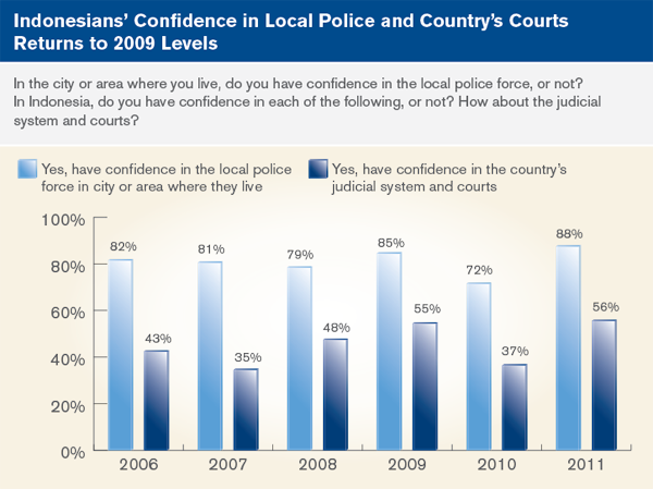 Indonesians' Confidence in local police and coutnry's courts returns to 2009 levels