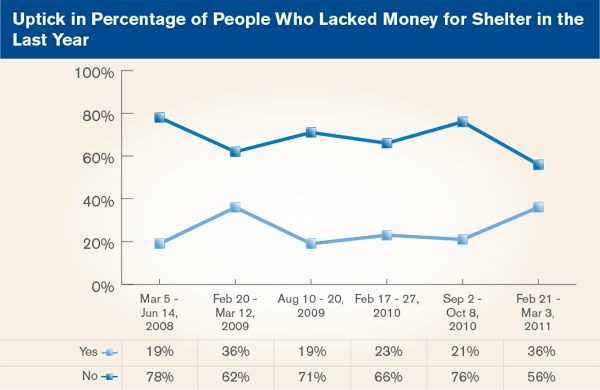 Uptick in Percentage of People Who Lacked Money for Shelter in the Last Year