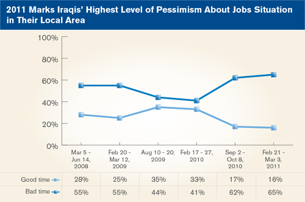 2011 Marks Iraqis' Highest Level of Pessimism About Jobs Situation in Their Local Area