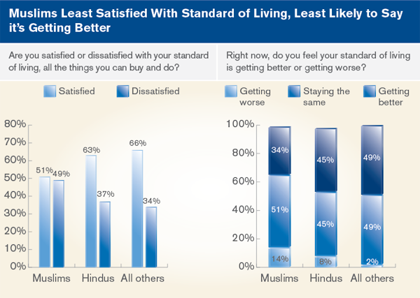 Muslims Least Satisfied with standard of living, least likely to say it's getting better