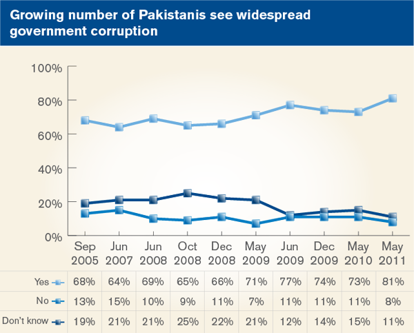 Growing number of Pakistanis see widespread government corruption