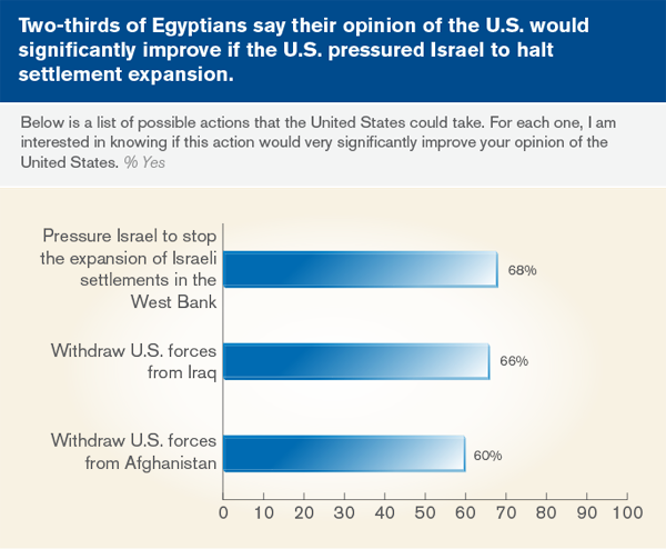 Two-thirds of Egyptians say thier opinion of the U.S. would significantly improve if the U.S. pressured Israel to halt settlement expansion.