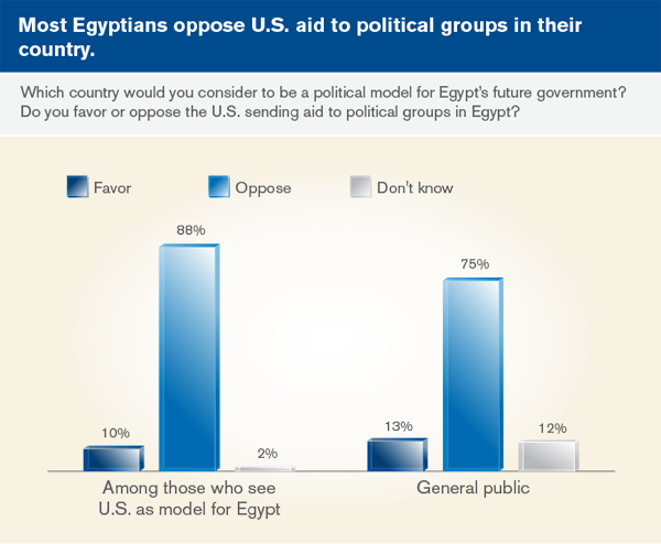 Most Egyptians oppose U.S. aid to political groups in thier country