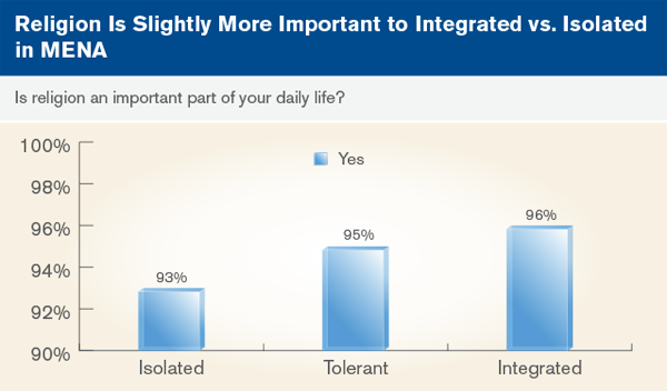 Religion is slightly more important to integrated vs. isolated in MENA